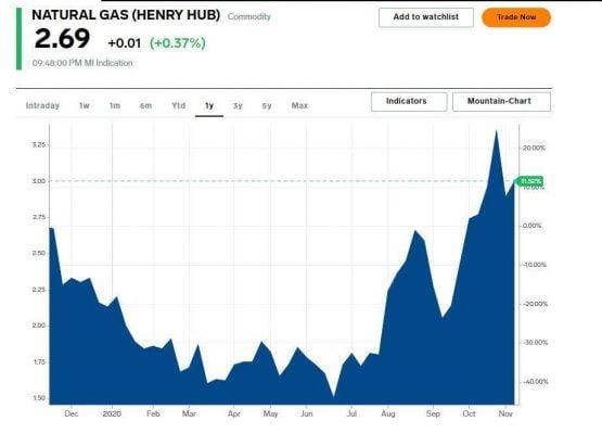 biểu đồ tương lai khí thiên nhiên henry hub