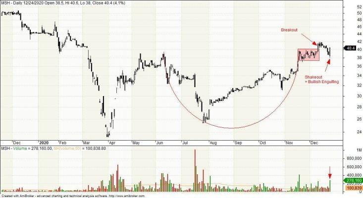 biểu đồ giá cổ phiếu MSH