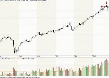 bản tin thị trường chứng khoán hôm nay 29-12-2020