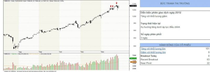 nhận định thị trường chứng khoán hôm nay 28-12-2020